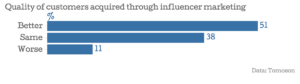 Brands get better customers from influencer marketing