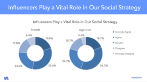 Top Influencer marketing statistics