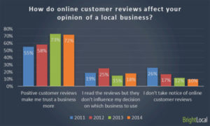 How online reviews affect opinions of a business