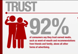 Influencer marketing generates trust