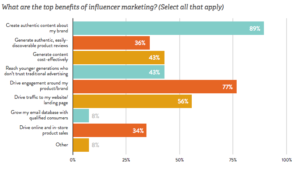 Top benefits of influencer marketing statistics