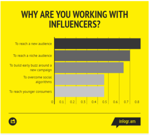 Why brands work with influencers