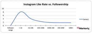 Instagram like rate vs followers
