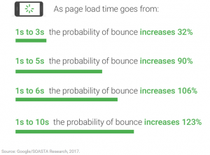 Website load time bounce rate